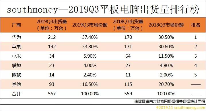 2019电脑销量排行榜_计算机书籍每周销量排行榜 2018年11月02日 IT程序猿